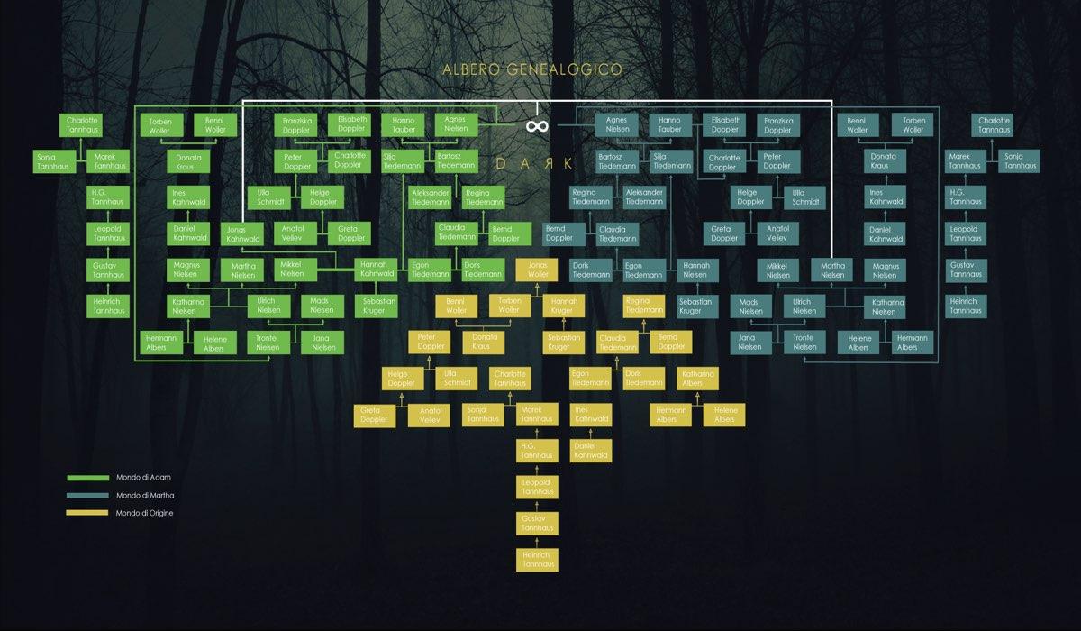 Dark Albero Genealogico Aggiornato Alla Terza Stagione. Credits <a href=